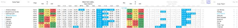 La Liga Predictions - 13.04.17