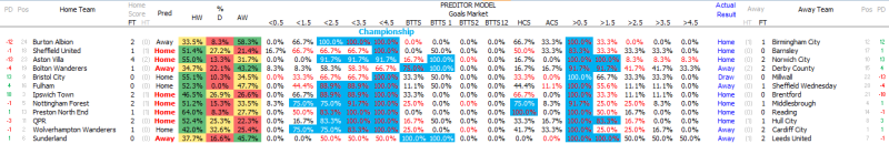 Betting Model - Weekend Review - Championship - Predictor Model