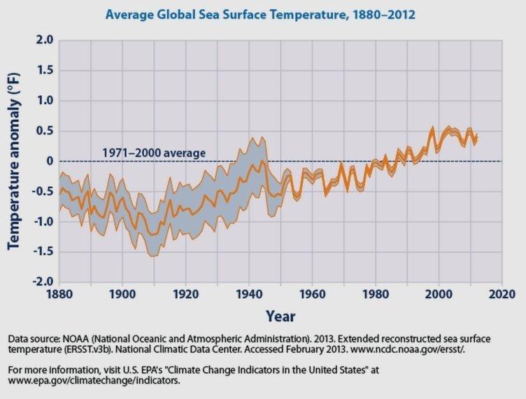 GlobalSeaSurfaceTemperature1880-2012