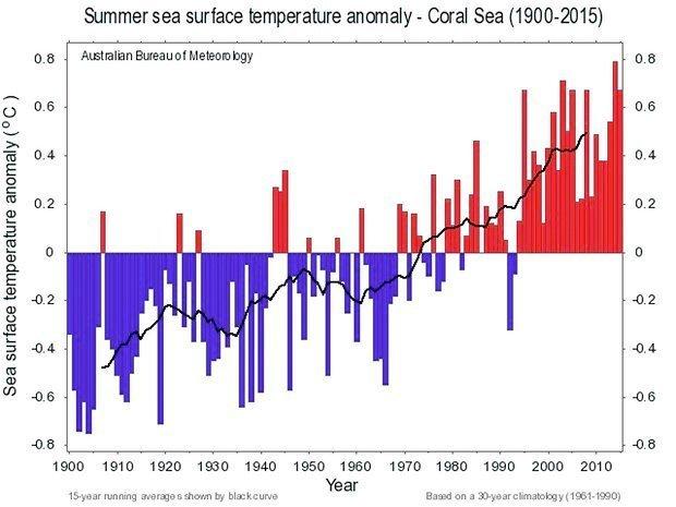 havtemperaturer