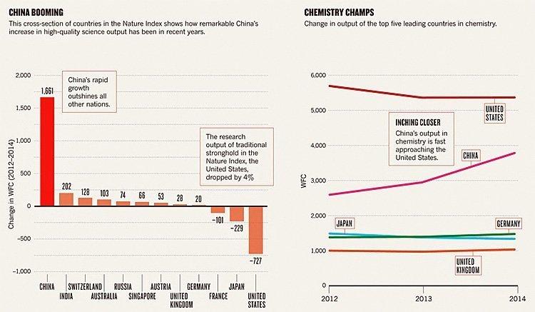 Kinas satsting på forskning og utvikling skiller seg markant fra resten av verden.