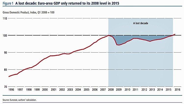 euro-lost-decade