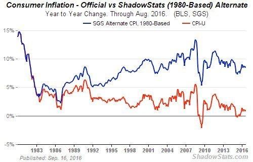 Offisiell og reell inflasjon i USA