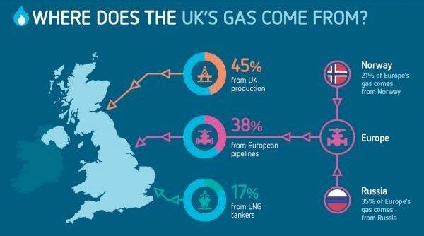 Energi: Storbritannia avhengig av Norge og Russland