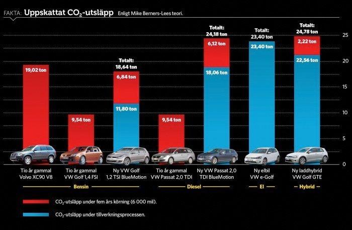 Svensk rapport: – Elbilenes batterier er klimaverstinger