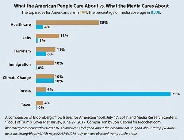 Hva mediene i USA er opptatt av og hva folk er opptatt av