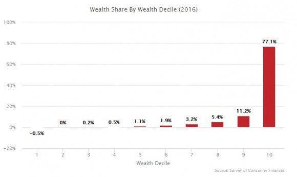 De rikeste blir enda rikere