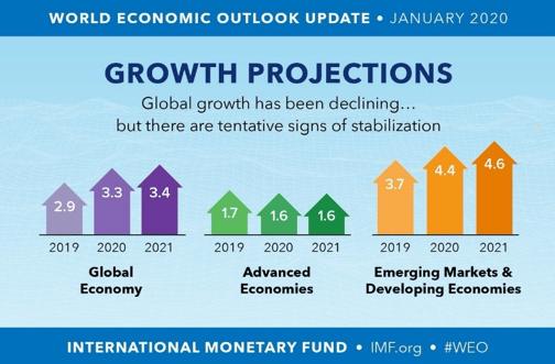 Bilderesultater for global gdp growth historical data