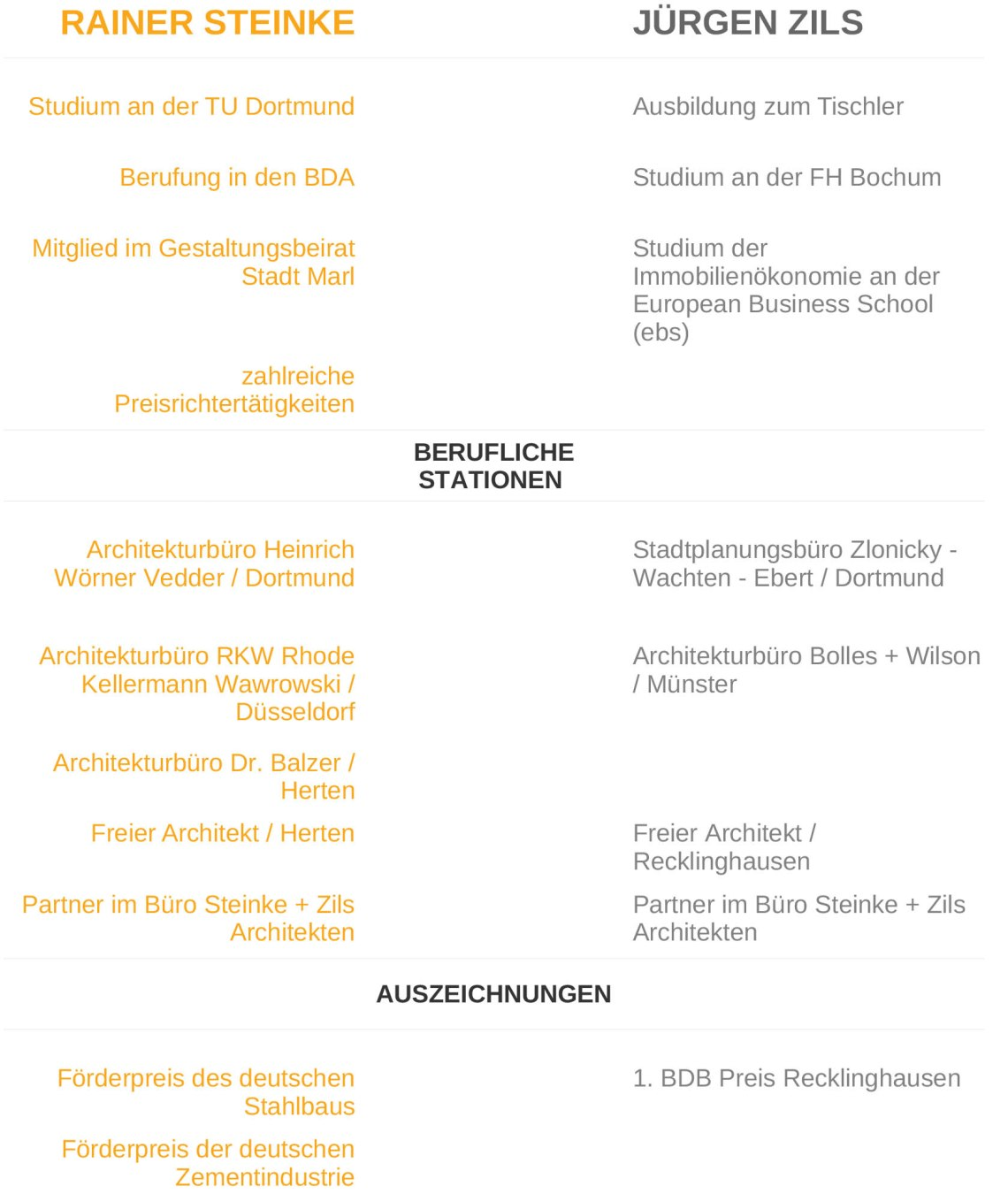 Biografie Steinke+Zils