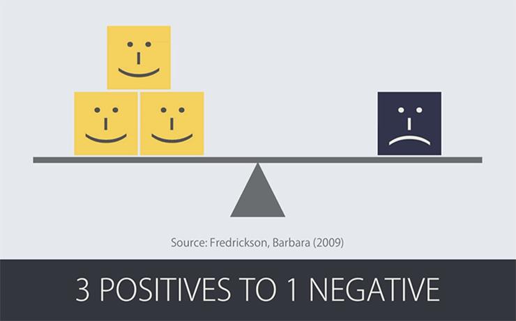 3 positives to 1 negative