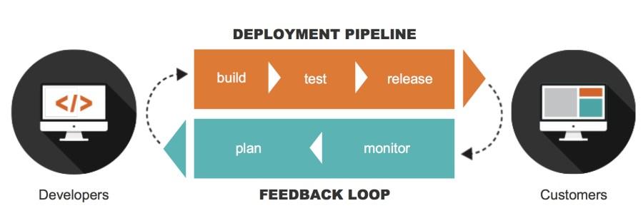 deployment_pipeline_feedback
