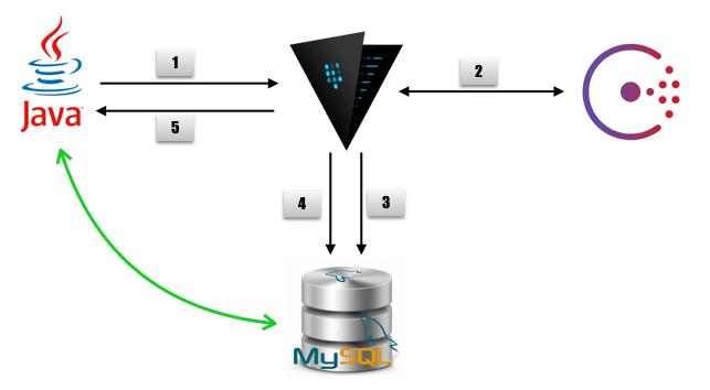 vault-mysql-workflow