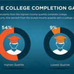 Low-Income Students are Vulnerable in a Shifting College Access Landscape