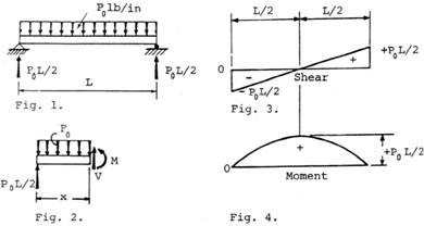 shear and moment diagrams distributed load starter panel wiring diagram chapter problem 02 0017 sketch force bending indicate