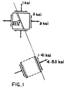 intostresses acting on the plane at an angle of 22(1/2)° with