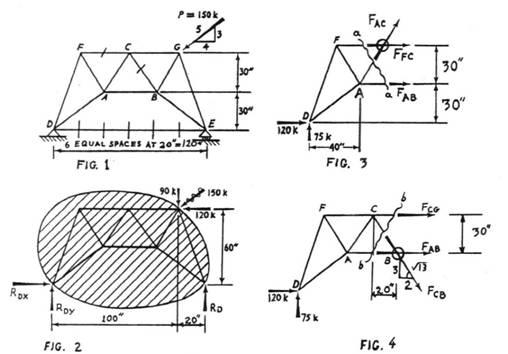 cremona diagram for a plane truss