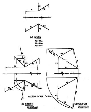 Bow'sNotation