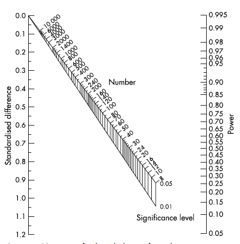 Gore SM, Altman DG. How large a sample. In: Statistics in practice. London: BMJ Publishing, 2001:6–8.