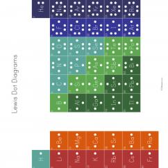 Electron Dot Diagram Worksheet Middle School Viper 4606v Remote Start Wiring Lewis Diagrams Of The Elements Stem Sheets