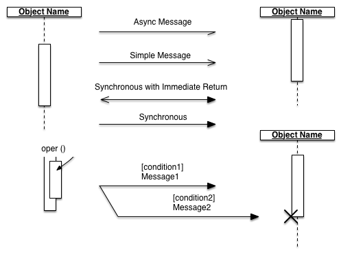 synchronous and asynchronous message in sequence diagram devilbiss spray gun parts stenciltown uml