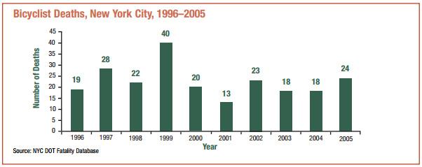 2013.02.04 - Число жертв ДТП с участием велосипедстов в Нью-Йорке