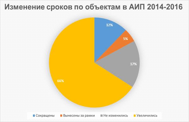 2014.01.27 - Задержки по строительству объектов, входящих в АИП города Москвы
