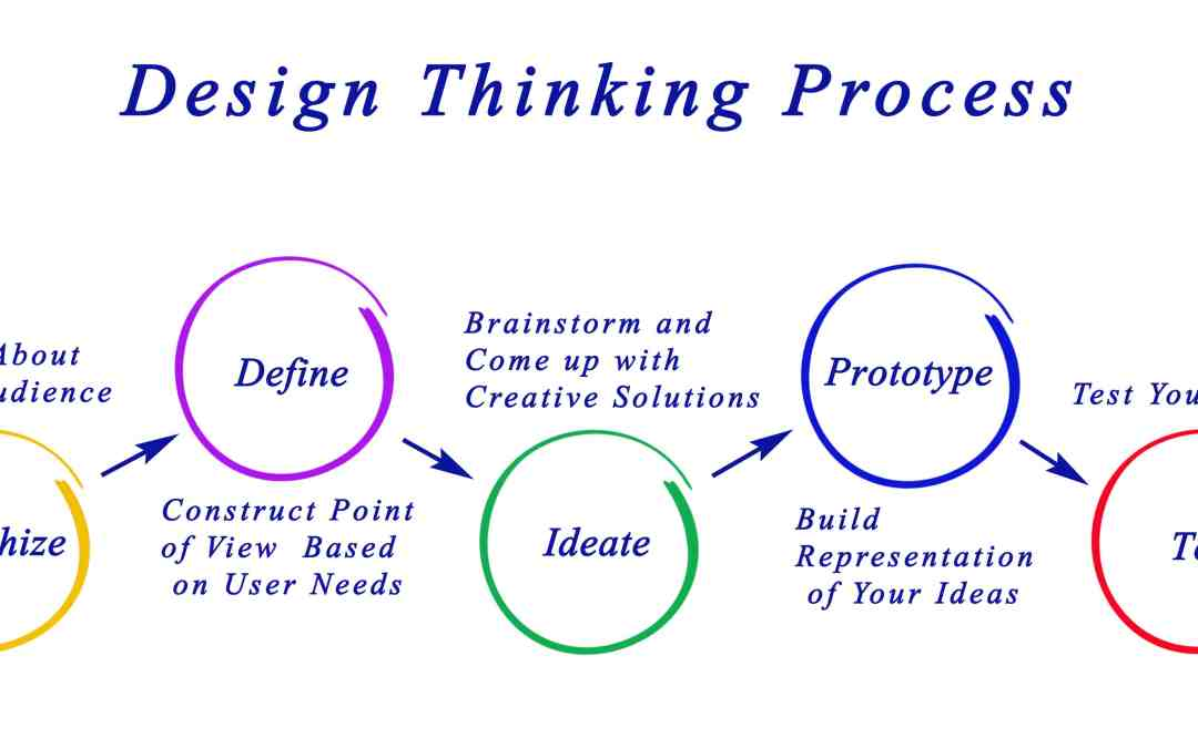 Design Thinking: The Prioritisation Grid