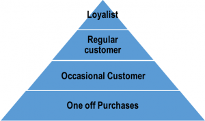customer-satisfaction-pyramid