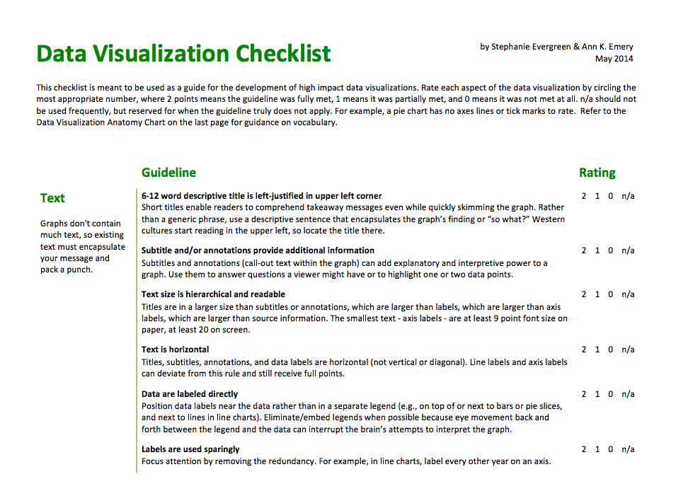 Checklist de la visualización de datos