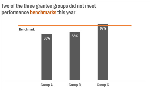 Adding a Benchmark Line to a Graph | Evergreen Data