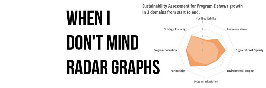 When I Don't Mind Radar Graphs