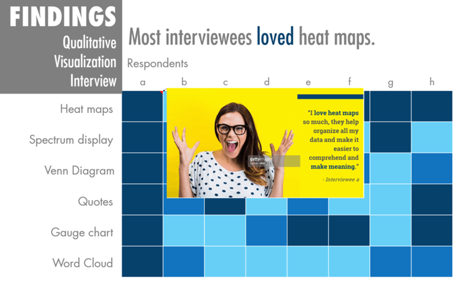 Interactive Heat Maps | Evergreen Data