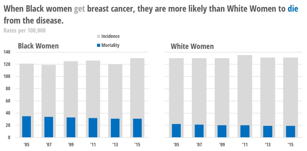 Overlapping bar chart of breast cancer incidence and mortality data for Black and White women. Data available at previous link.