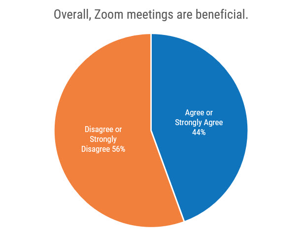 """Pie chart titled """"Overall, Zoom meetings are beneficial."""" Agree or Strongly Agree is 44%. Disagree or Strongly Disagree is 56%."""