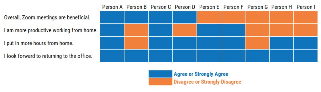 A table with 4 survey questions in rows and 9 columns of respondents, in which each cell is blue to represent that the respondent said Agree or Strongly Agree, or orange to represent Disagree or Strongly Disagree.