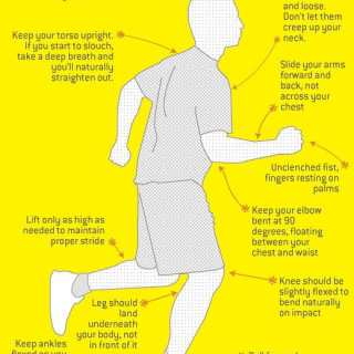 Chart for proper running form