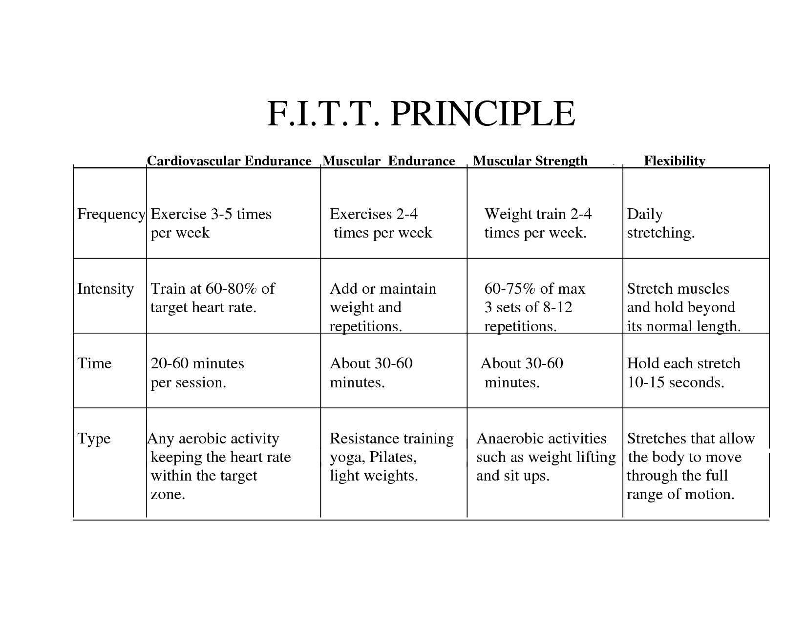 F I T T Principle For Cardiovascular Fitness