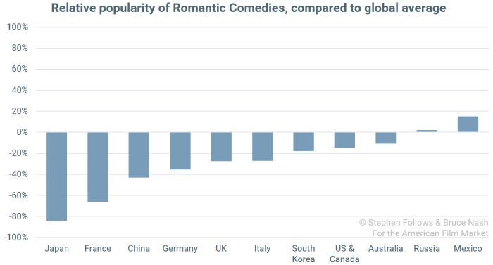popularity of genres Romantic Comedy