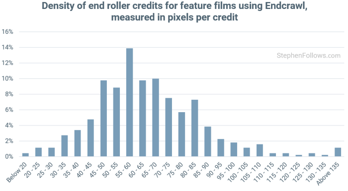 movie-credit-density
