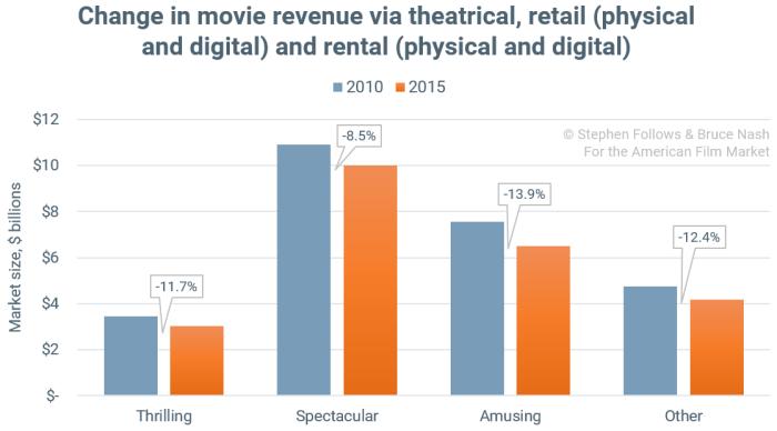 change-in-movie-revenue