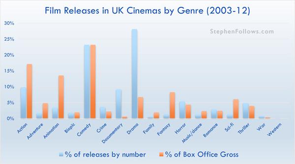 Film releases in UK cinemas by Genre 2003-12