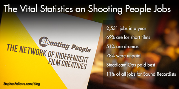 Vital statistics on Shooting People jobs