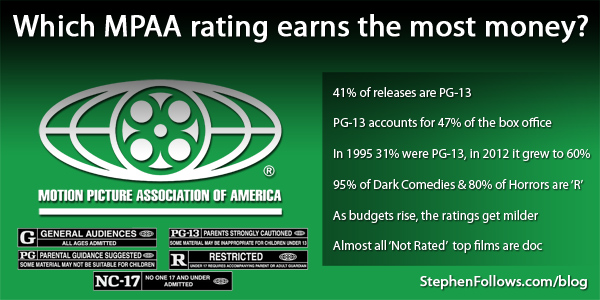 Which MPAA rating earns the most money?