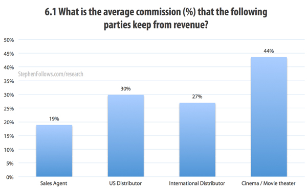 What is the film distribution fees that the following film parties keep from revenue