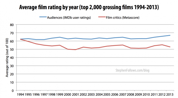 Average film critics and audiences rating of Hollywood movies 1994 - 2013