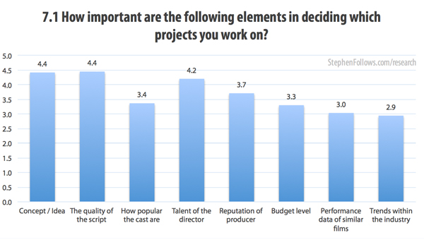 film professionals How important are the following elements in deciding which projects you work on