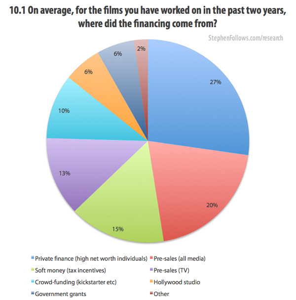 Where did the film financing come from?