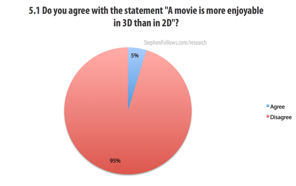 A movie is more enjoyable in 3D than 2D