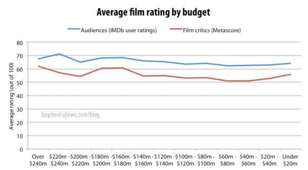 Movie ratings by film critics and audiences by budget range