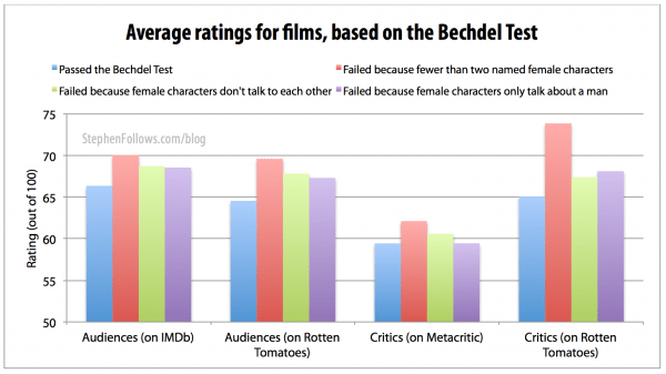 Average rating for movies based on the Bechel Test
